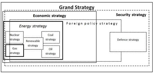 Russia grand gas strategy graph