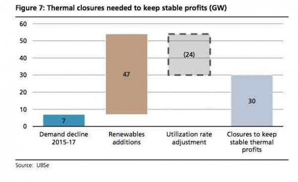 ubs thermal closures graph 2