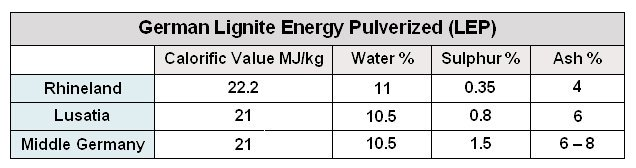 JM lignite table 2