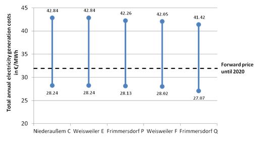 Profitability of RWE's oldest lignite units (Source: E3G estimate)