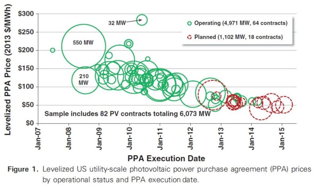 How Cheap Can Solar Get Very Cheap