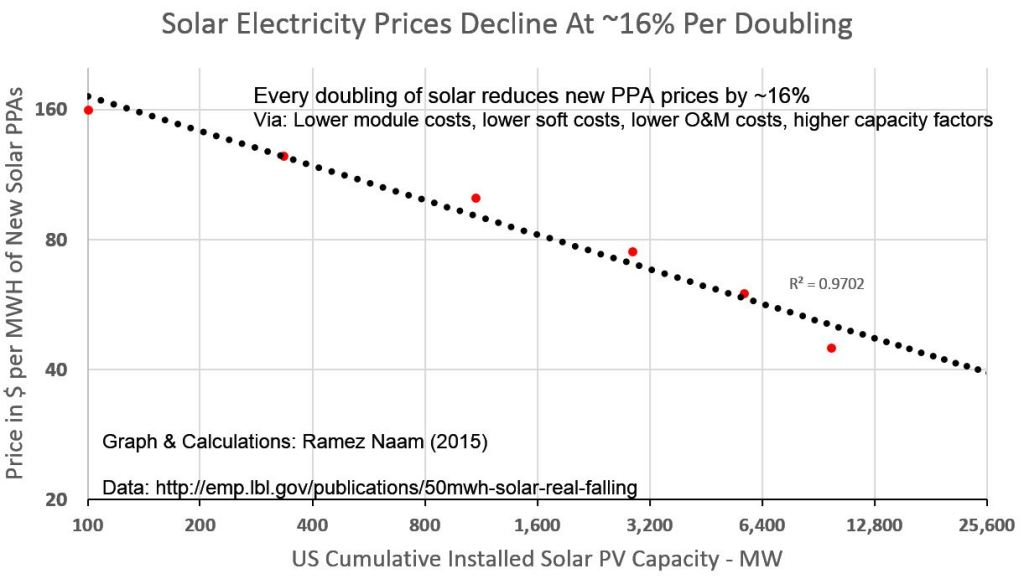 How Cheap Can Solar Get Very Cheap