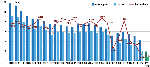 Figure 1: Gas consumption in Ukraine, and the share of imported gas in total consumption 1991-2015 (bcm) Source: Naftogaz