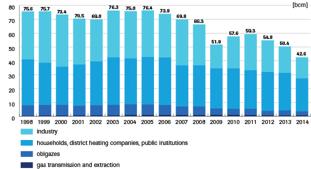 Figure 2: Gas consumption in Ukraine 1998-2014 divided into categories (bcm) Source: Naftogaz