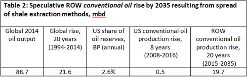 Price of oil-Ep-Table-02