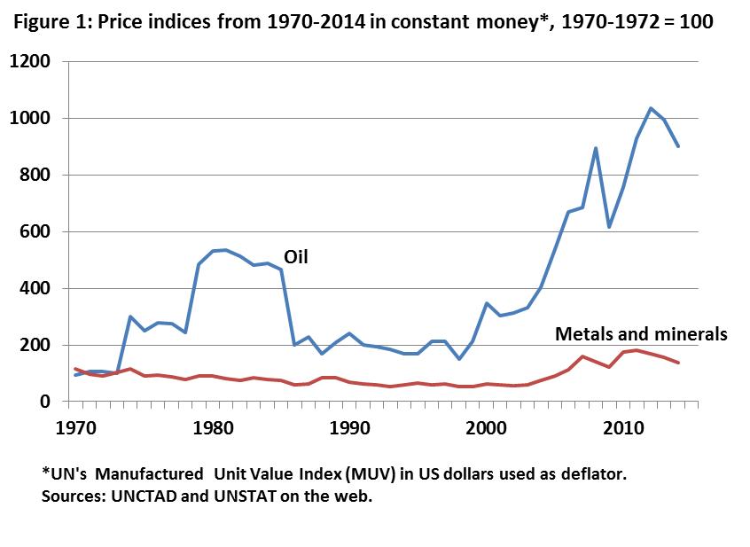 Price of oil figure 1