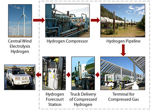 Hydrogen-Delivery-Pipeline-DOE
