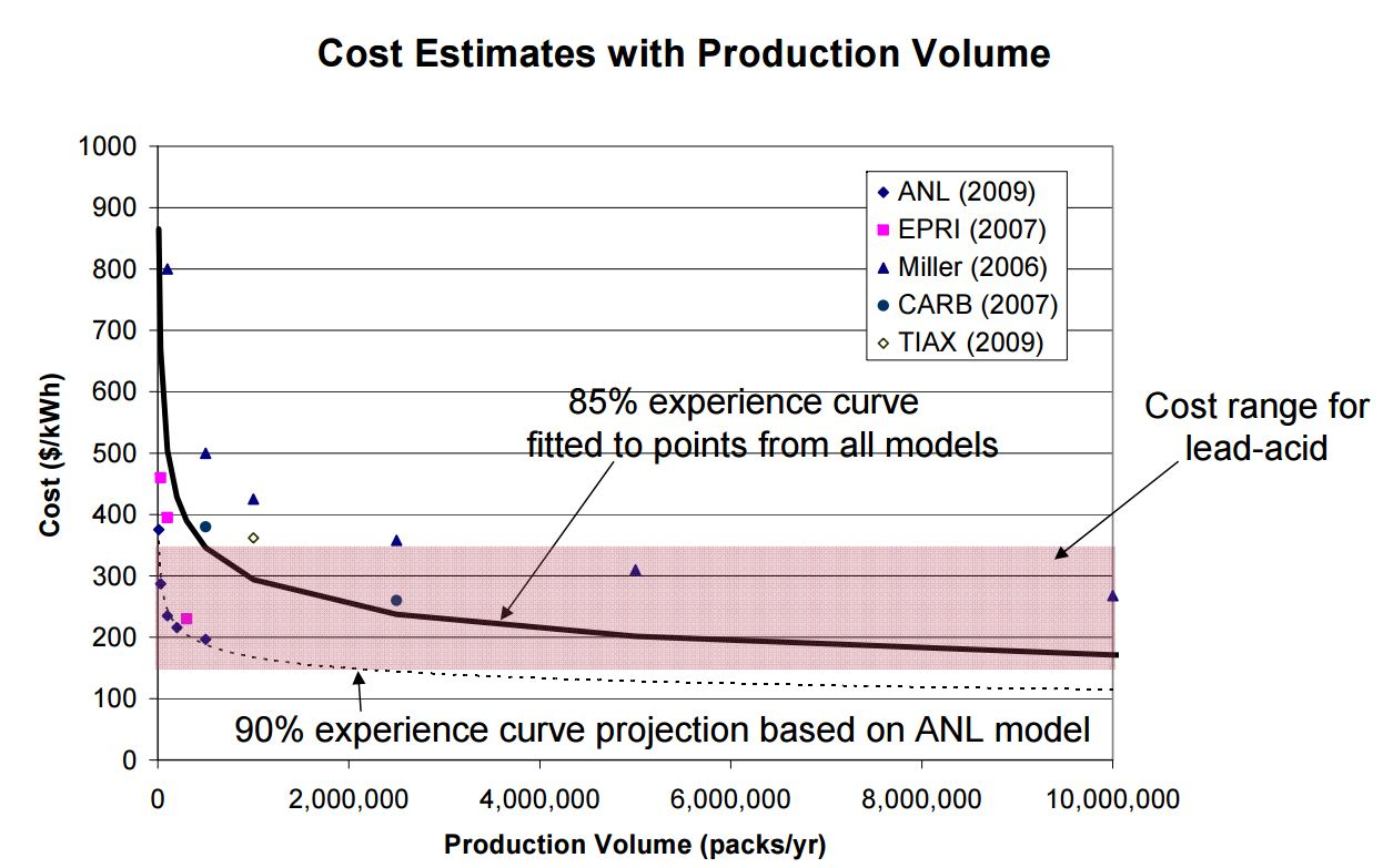 85 Kwh Battery Price >> How cheap can energy storage get? Very cheap
