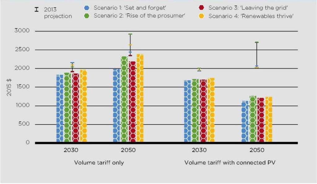 Paul Graham graph 2