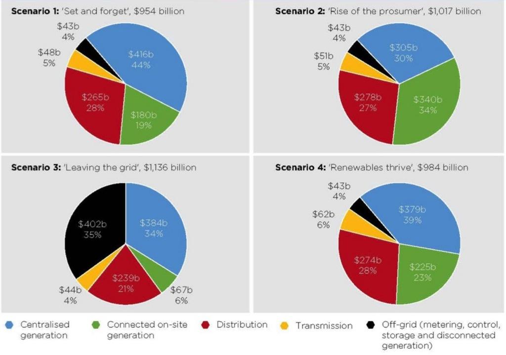 Paul Graham graph 3
