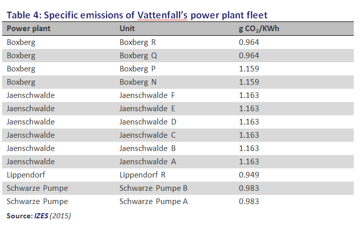 Vattenfall table 4