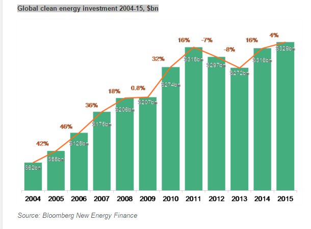 BNEF Global clean energy investment 2004-2015