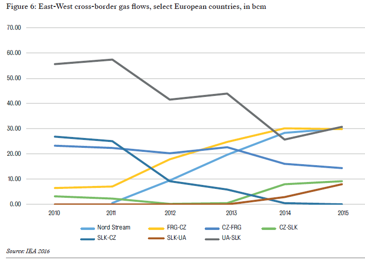 EUCERS east-west cross-border gas flows