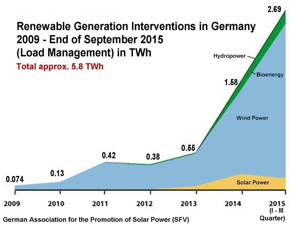 RenewableGenerationInterventionsSFV2009-2015-3rdQuarter[1]