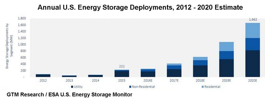 StorageCapacityUSA2012-2020E[1]