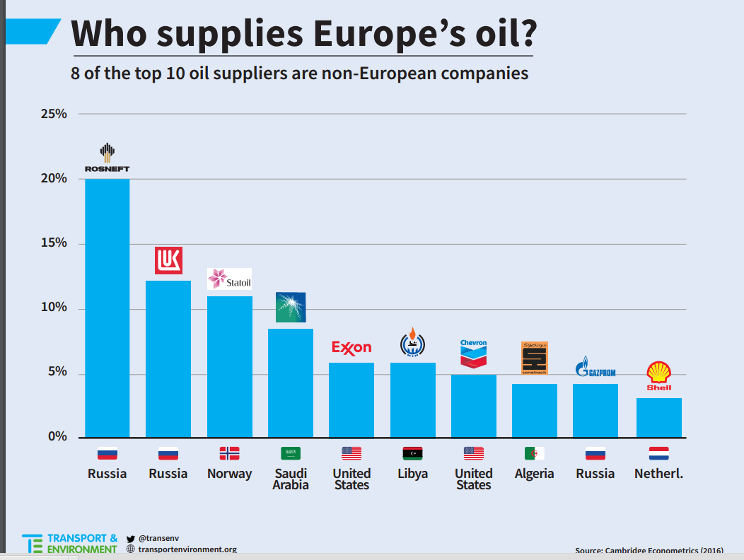 T&E who supplies Europe's oil