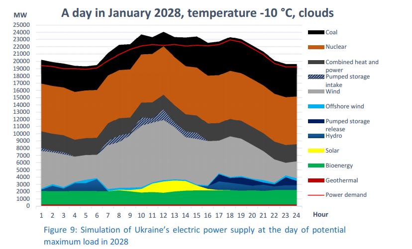 Ukraine Savitsky power output Jan 2028
