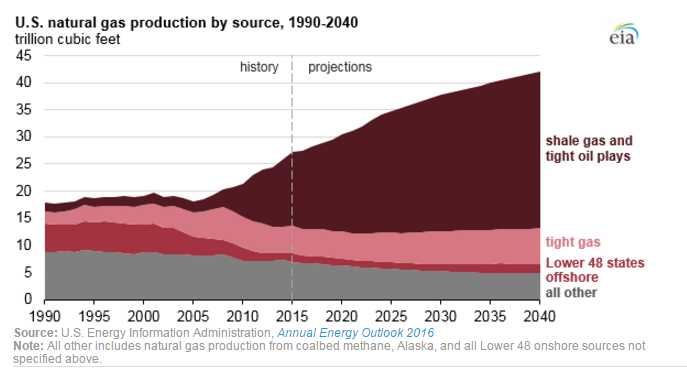 shale gas in the US historical and projected