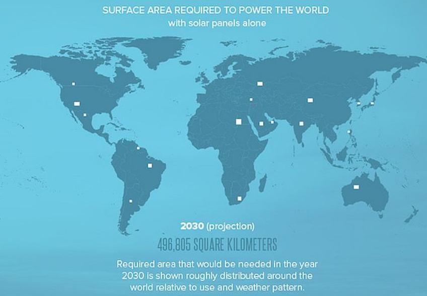 David Hone Solar power for the world