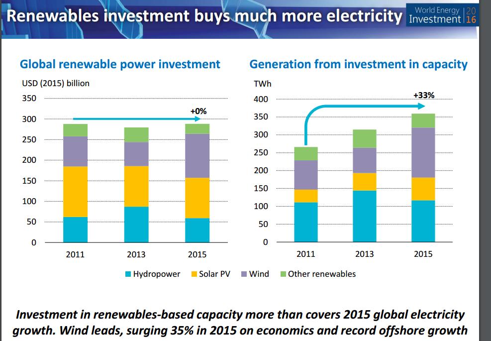 IEA investment 3
