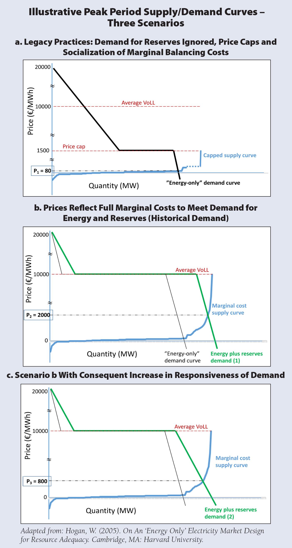 RAP Hogan Figure 1 Supply Demand Curves