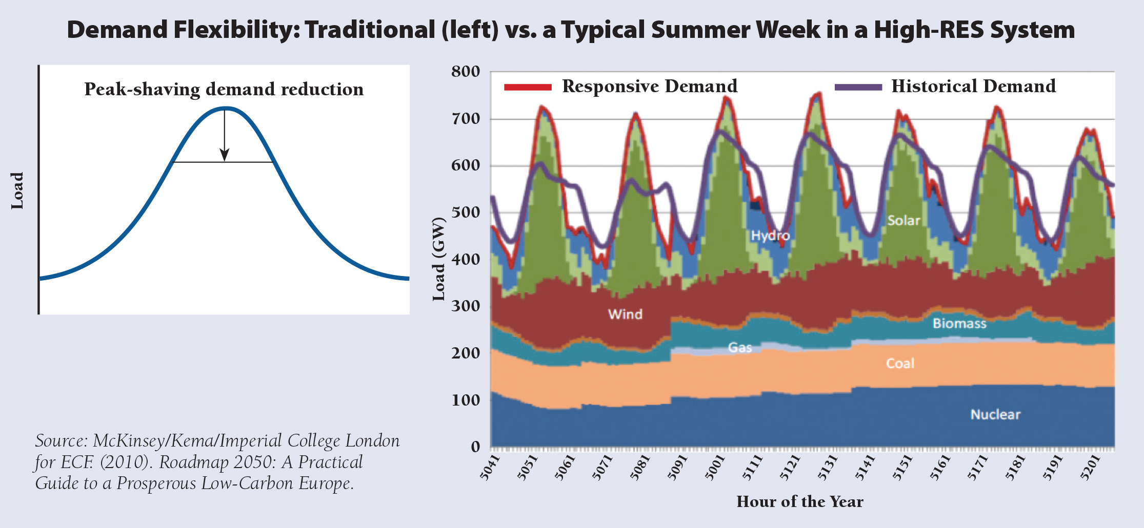 RAP Hogan Figure 2 Demand Flexibility