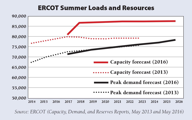 RAP Hogan Figure 3 ERCOT Summer Loads