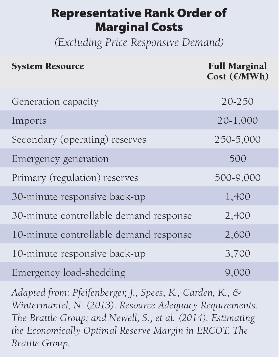 RAP Hogan Table 1 Marginal Costs rank order