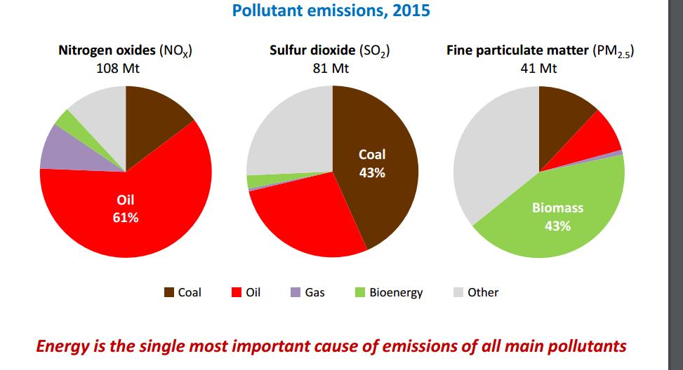16-17-Pollutant emissions IEA