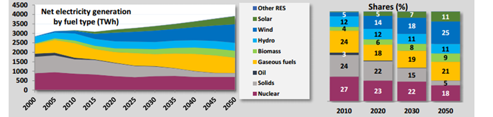 32-35-3-Eu reference scenario electricity generation by fuel type