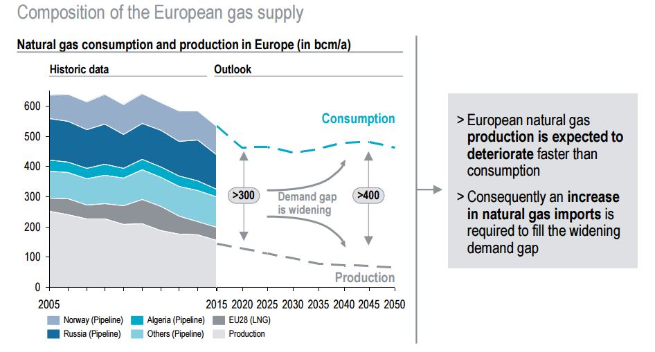 EU gas supply now and into the future