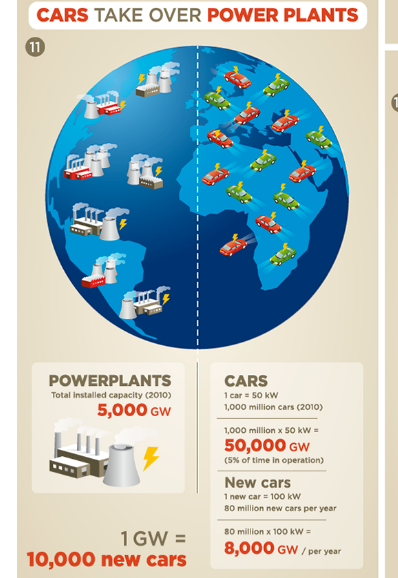cars take over power plants