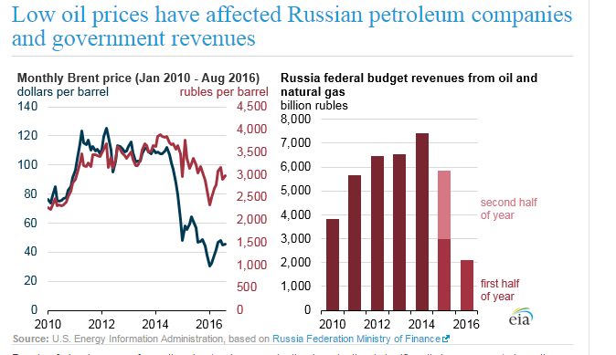Russian oil graph1