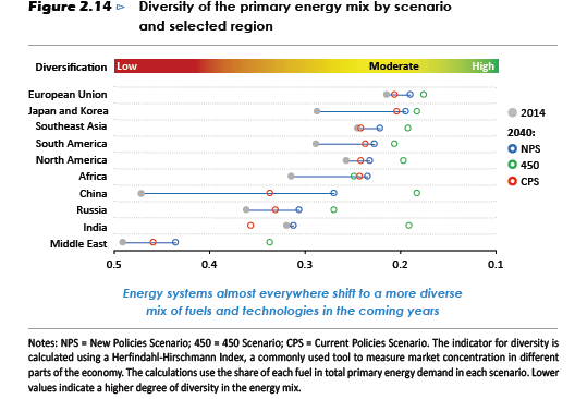 weo2016-diversity of primary energy mix by scenario and region