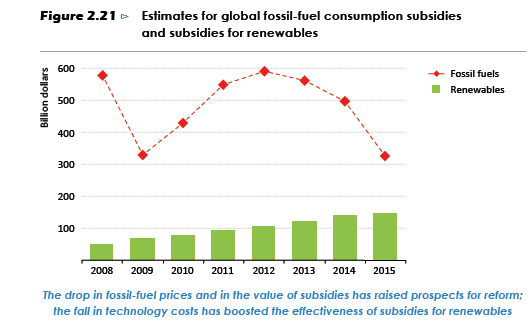 weo2016-fossil fuel and renewables subsidies