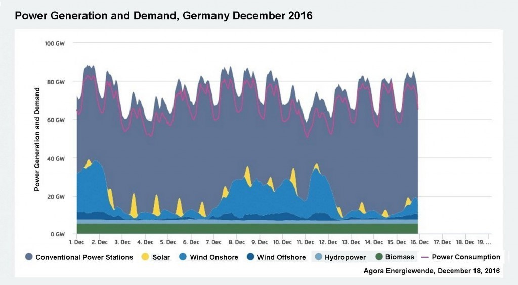 The End Of The End Of The Energiewende