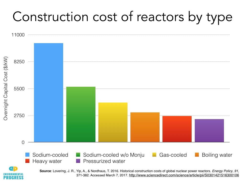 Cost Of Building Nuclear Reactor