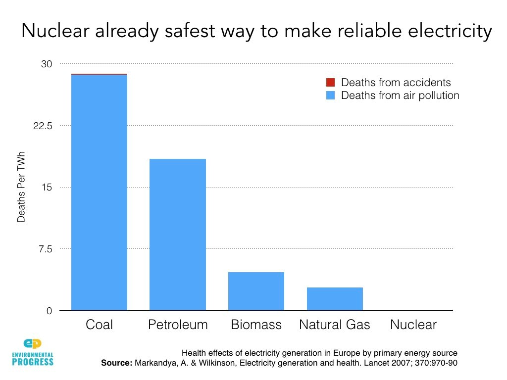 The Battle For Future Of Nuclear Energy Garage Consumer Unit Wiring They Are Safest Way To Make Reliable Electricity Use Least Amount Natural Resources And Produce Waste