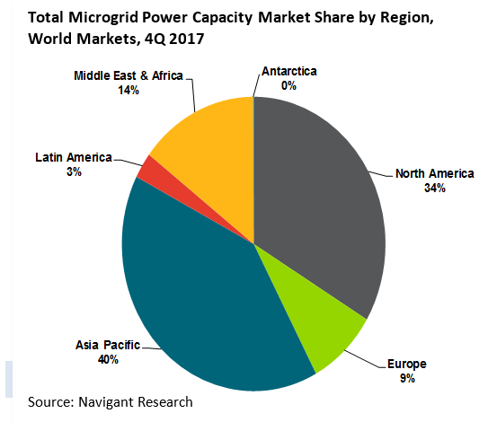 Microgrids: from niche to $100 billion market