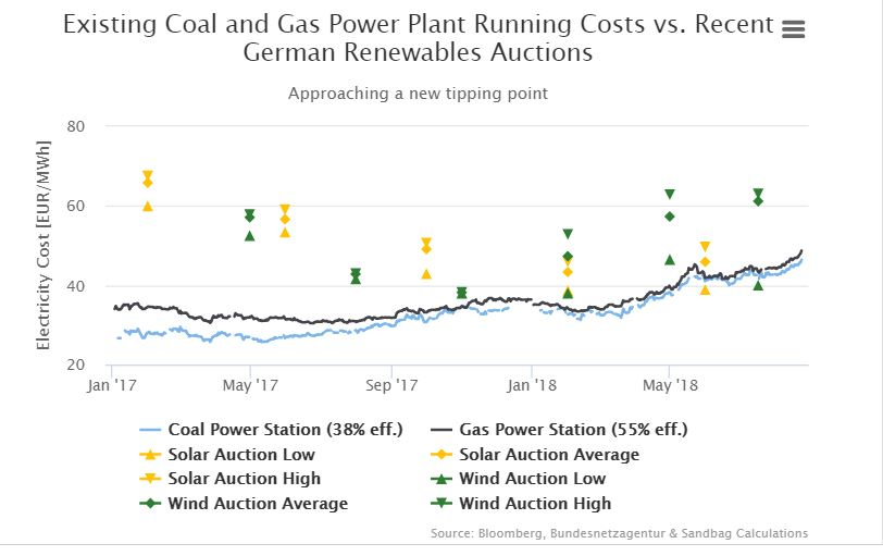 Tipping point: new wind and solar competitive with existing coal and