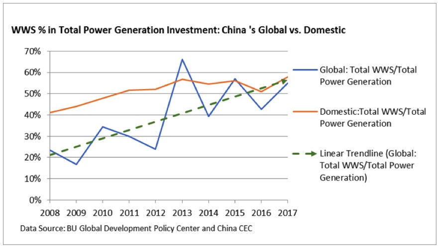 china belt and road initiative renewable energy investments 3