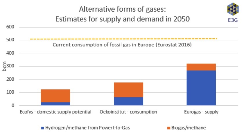decarbonising gas supply and demand of alternative gases