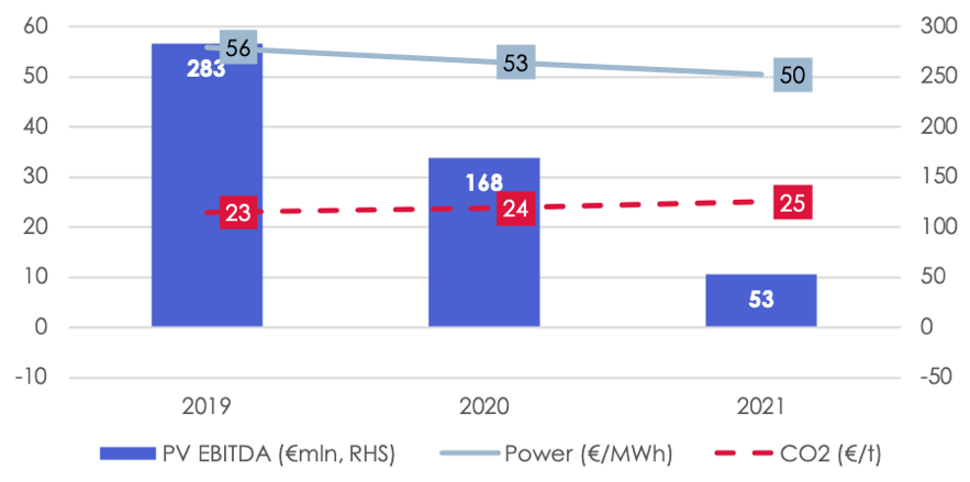 Impact of current forward curve (2019-21) for power and emissions on Neurath coal plant's earnings before interest, tax, depreciation and amortisation, on a present-value basis. Source: IEEFA, EEX.