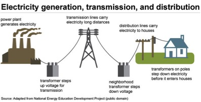 distributed generation storage behind the meter