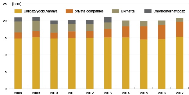 production of gas in ukraine 1