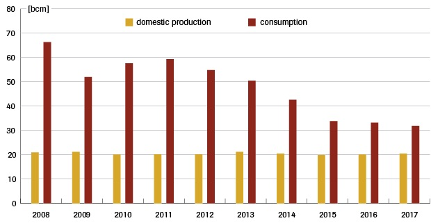 production of gas in ukraine 2