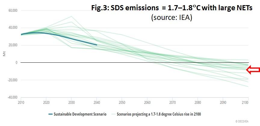 IEA sustainable development scenario paris agreement 2
