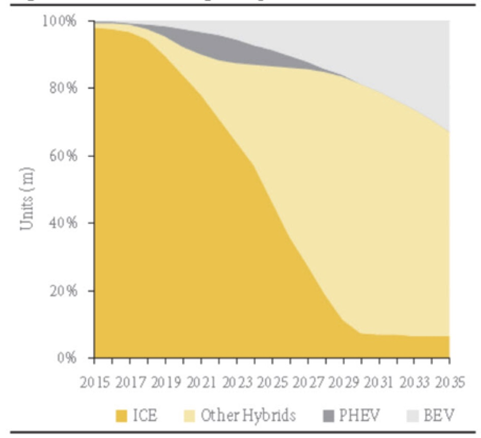 The impact of electric vehicles on electricity demand - Energy Post