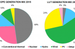 EU electricity supply from RES off course for 2030 – so is it more nuclear or gas?