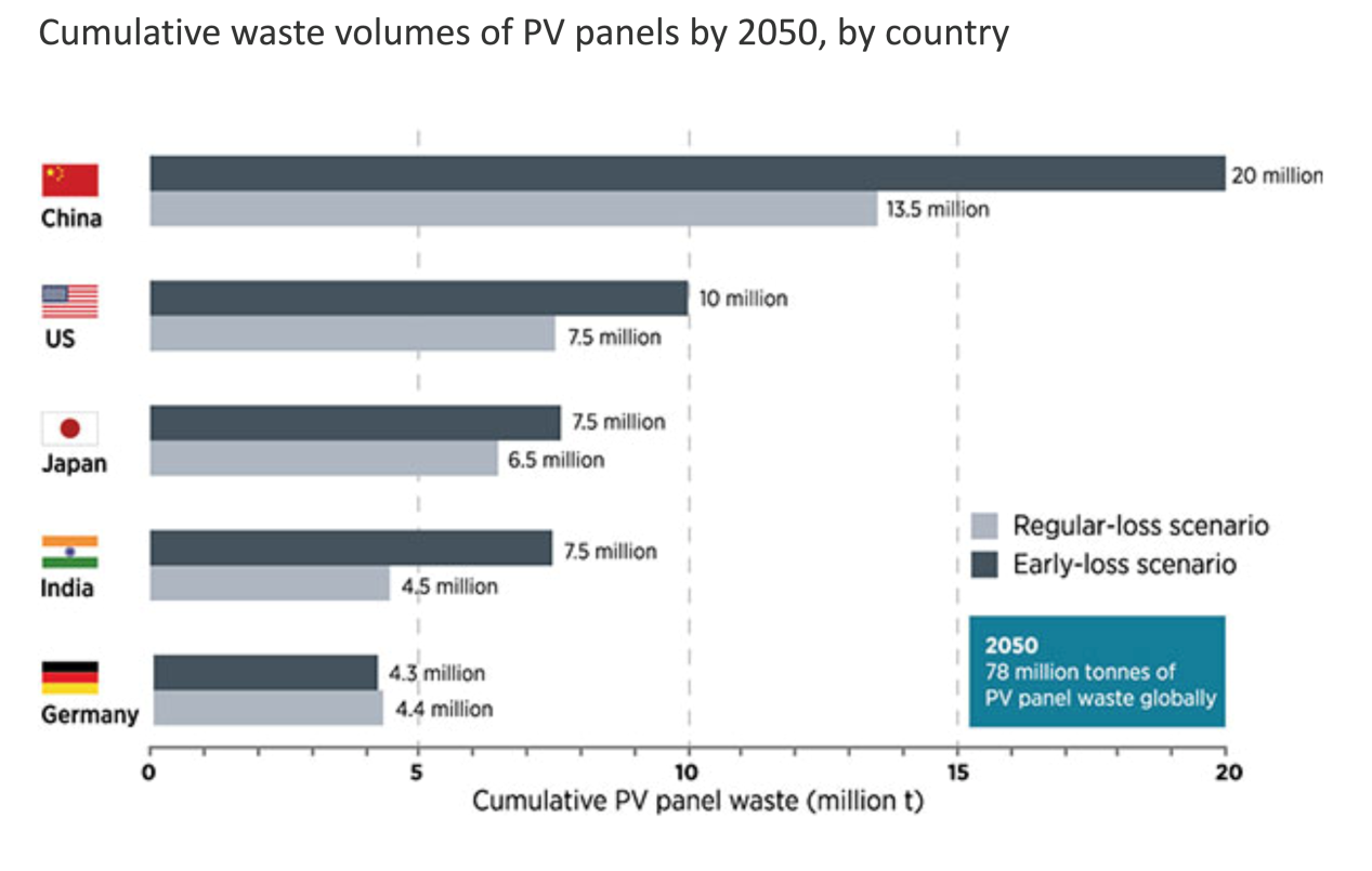 Better design of PV panels could save billions of dollars